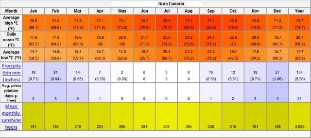 Trasferirsi alle Canarie tabella clima